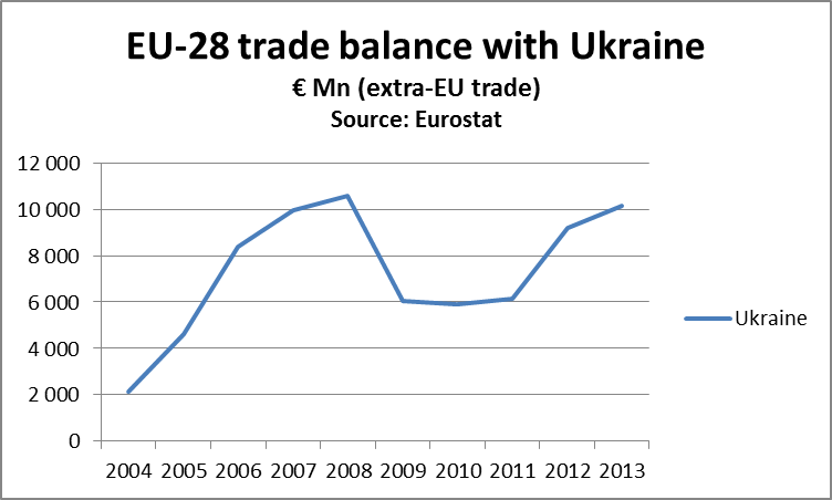 Blog: Ukraine – EU, waiting for the free trade deal sign-off