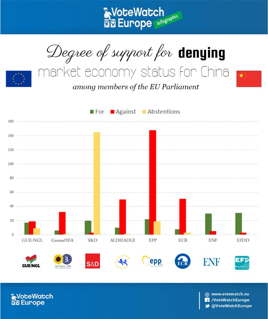 Who is for and against free trade in the European Parliament