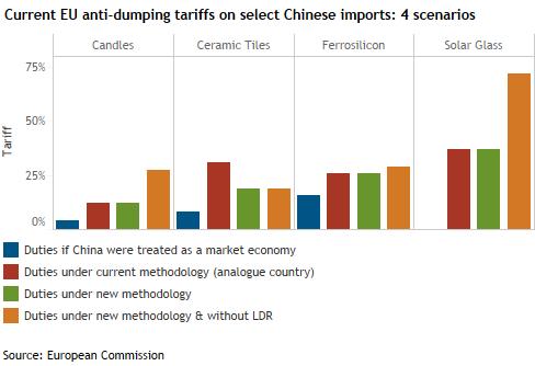 EU lifts deadlock over antidumping package