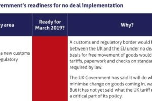 Brexit Notes: Trade, customs, agriculture least prepared areas for 'no deal'