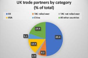 FTAs post Brexit: Boris Johnson aims high